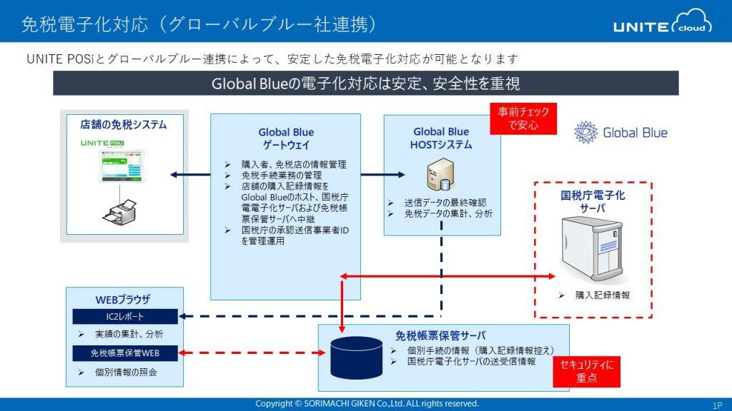 免税電子化対応(グローバルブルー社連携)